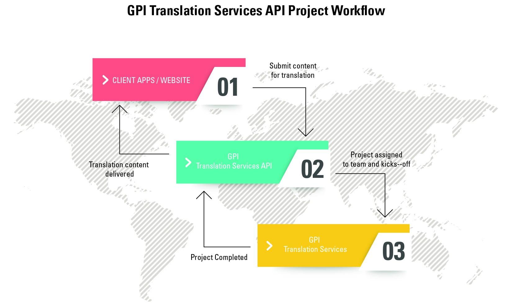 Translation company